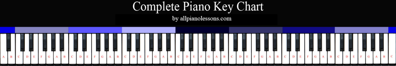 Complete Piano Key Chart